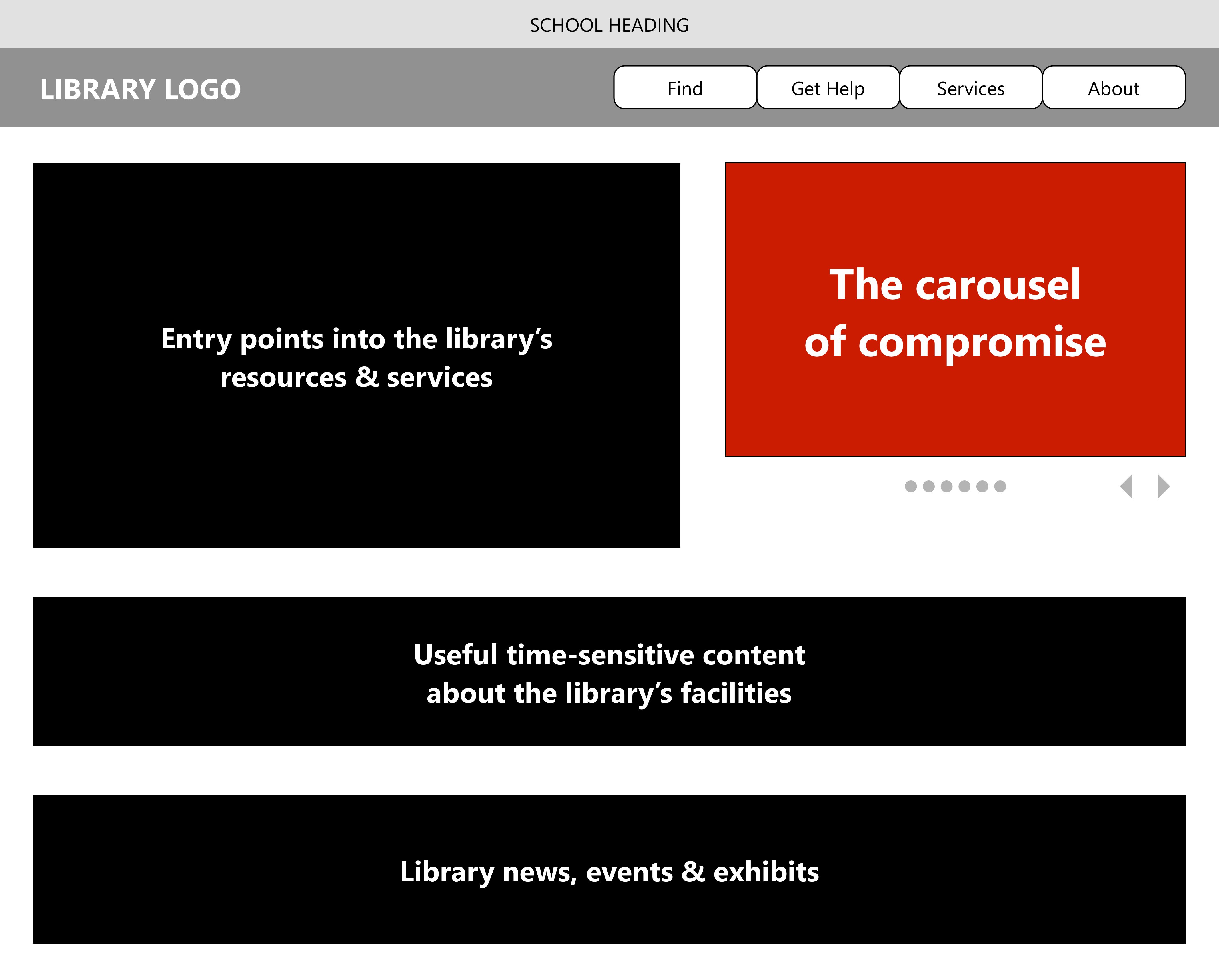 "A wireframe sketch, showing the main content areas of the libray's homepage, including ""the carousel of compromise""."